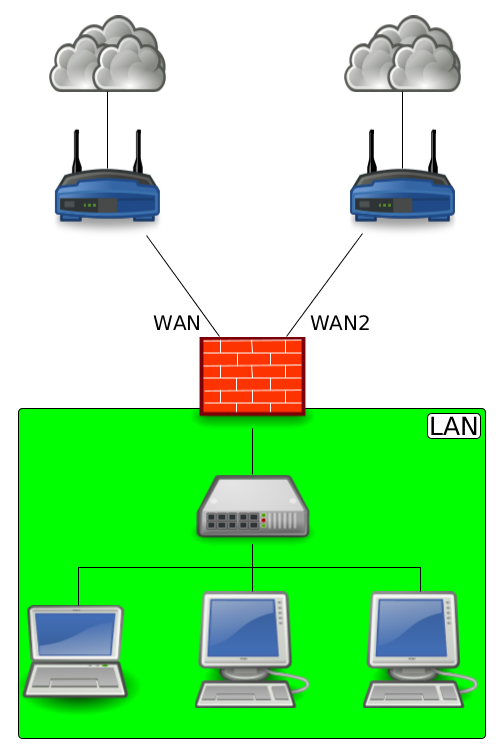 schéma réseau dual-wan
