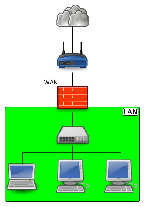 schéma réseau pfSense LAN et WAN