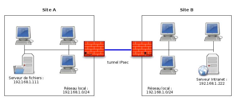schéma réseau pfSense - VPN IPsec NAT - Provya