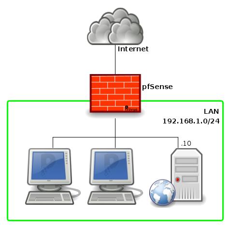 Schéma réseau de redirection d'un port entrant sous pfSense - Provya