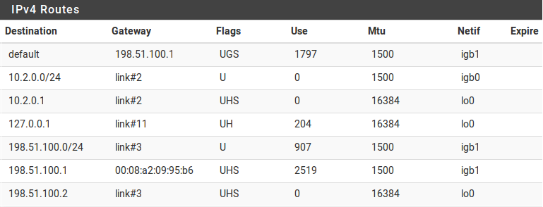 table de routage de pfSense - Provya
