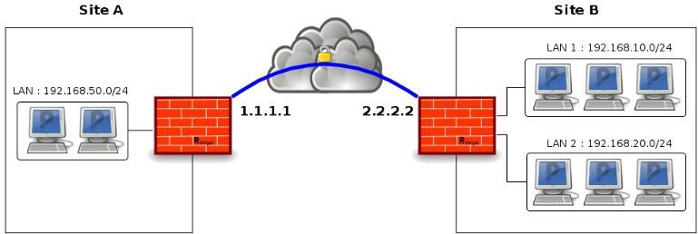 Schéma réseau tunnel VPN IPsec pfSense - Provya
